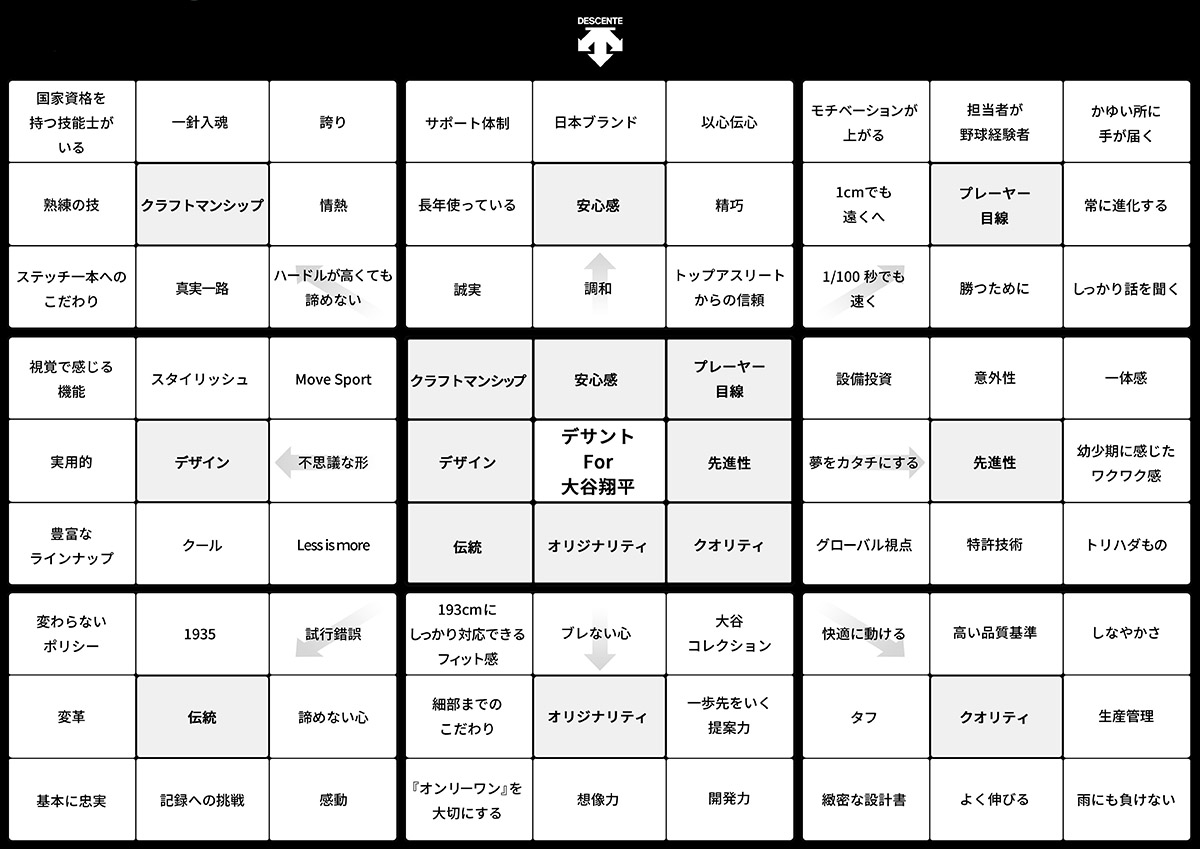 大谷 翔平 目標 達成 シート